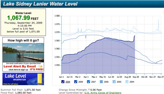 Lake_Lanier_levels.jpg